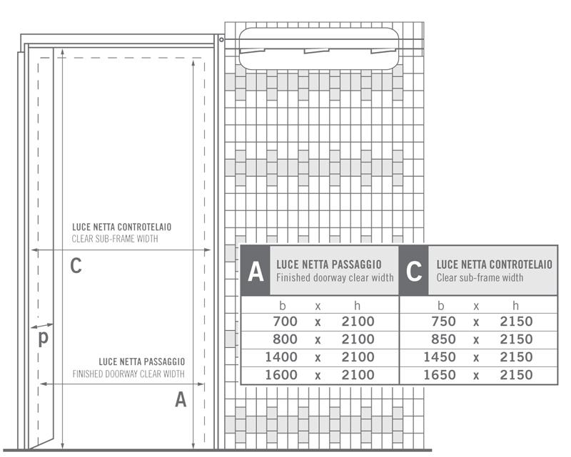 Forum dimensioni standard porta scrigno - Dimensioni porte a scrigno ...